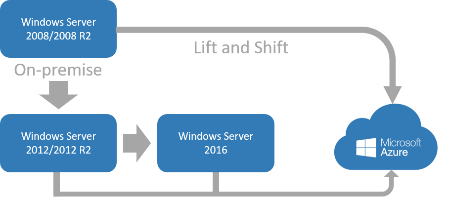 Roadmap-Windows-Server-2008
